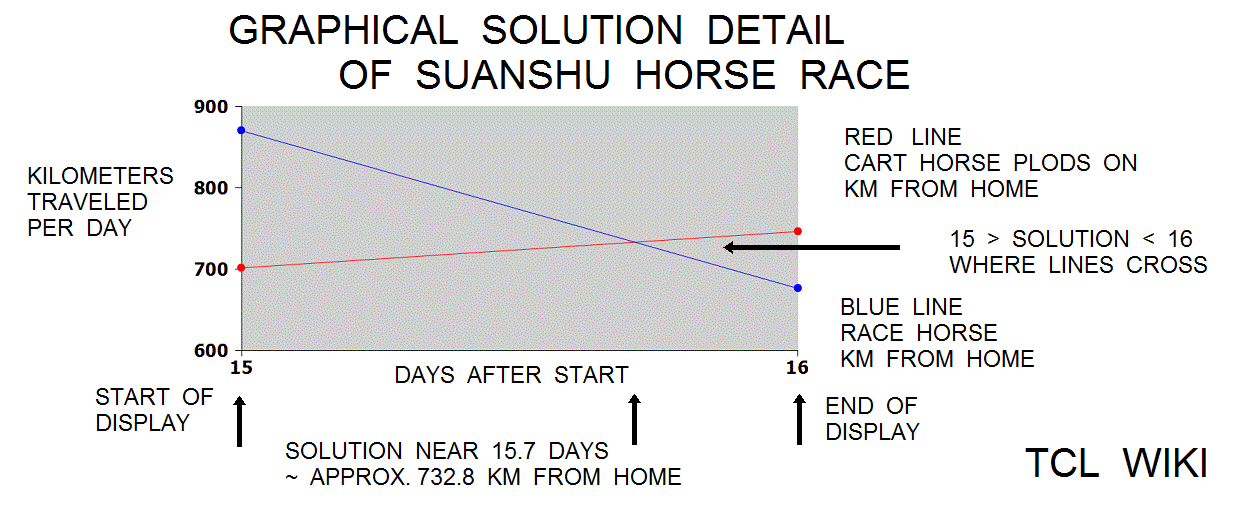 Ancient Egyptian Double False Position Algorithmhorse race detail