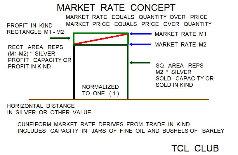 Babylonian Combined Market Rates png concept diagram 2
