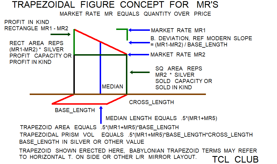 Babylonian Combined Market Rates png trapezoidal prism concept diagram 3
