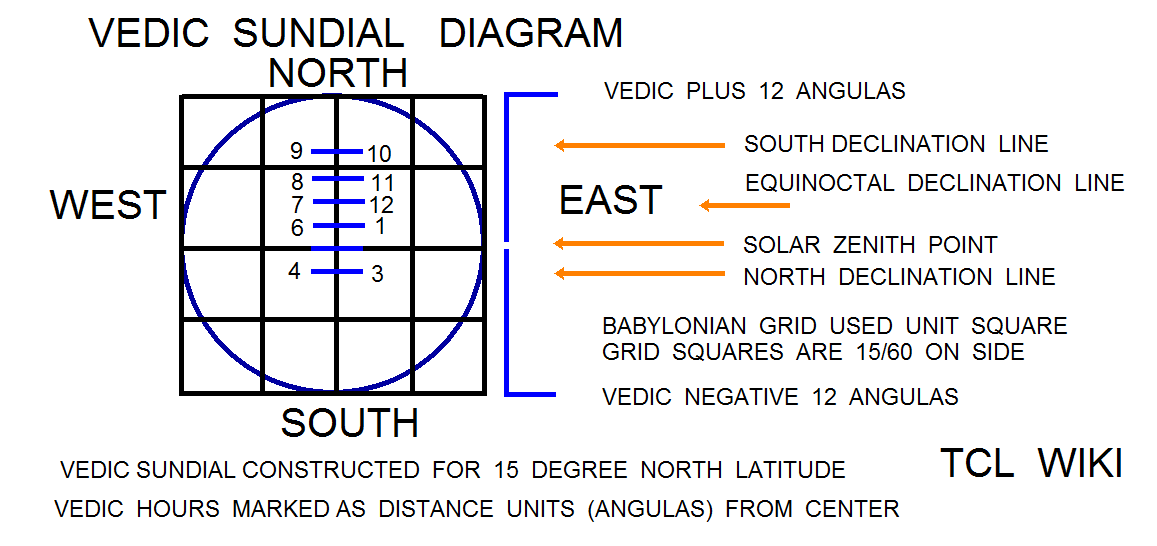 Babylonian Shadow Length & Angles and eTCL Slot Calculator Demo Example vedic sundial comparison png
