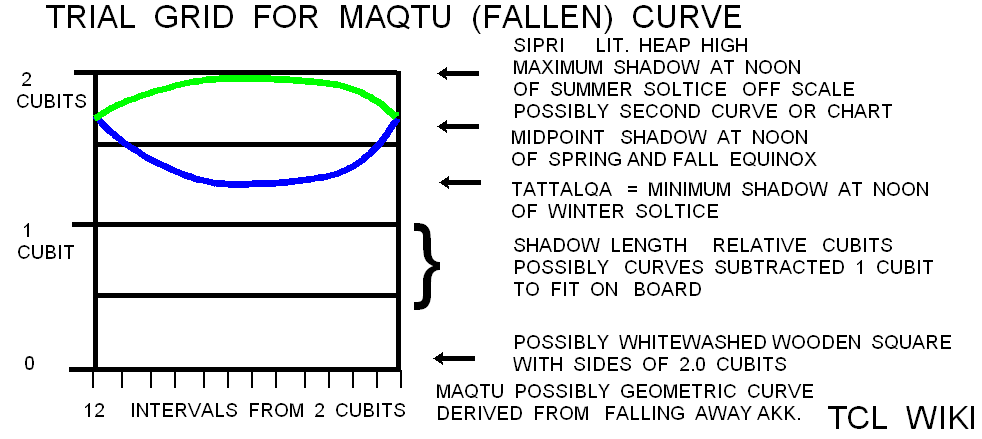 Babylonian Shadow Length & Angles and eTCL Slot Calculator TCL WIKI fallen curve.png