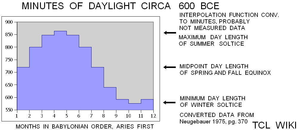 Babylonian Shadow Length & Angles and eTCL Slot Calculator TCL WIKI minutes.png