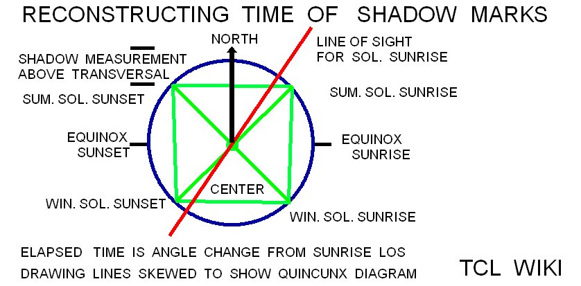 Babylonian Shadow Length & Angles and eTCL Slot Calculator TCL WIKI shadow marks.png