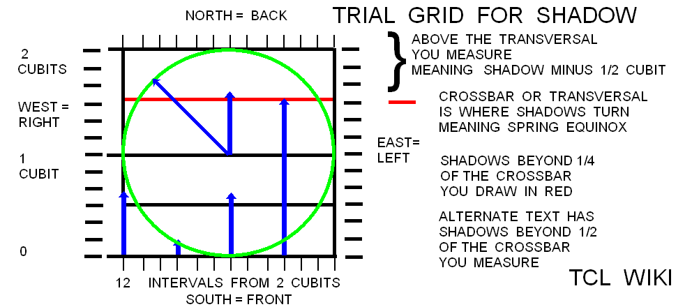 Babylonian Shadow Length & Angles and eTCL Slot Calculator TCL WIKI trial shadows.png