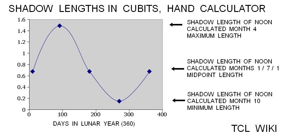 Babylonian Shadow Length & Angles and eTCL Slot Calculator good TCL WIKI shadows