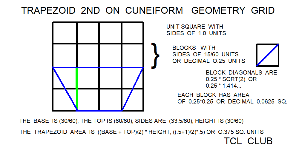 Babylonian Square rule for Trapezoid Area png geometry grid overlay