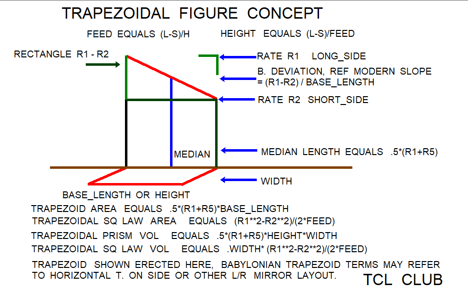 Babylonian Square rule for Trapezoid Area png more concept