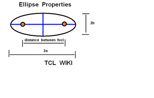 Ellipse Properties Slot Calculator Example diagram.png
