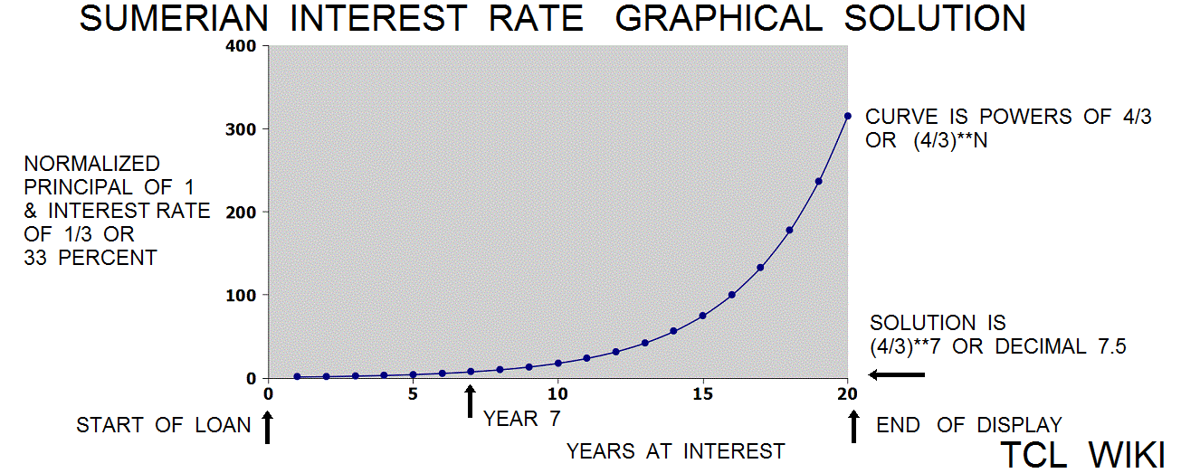 Old Babylonian Interest Rates and eTCL demo example graphical solution