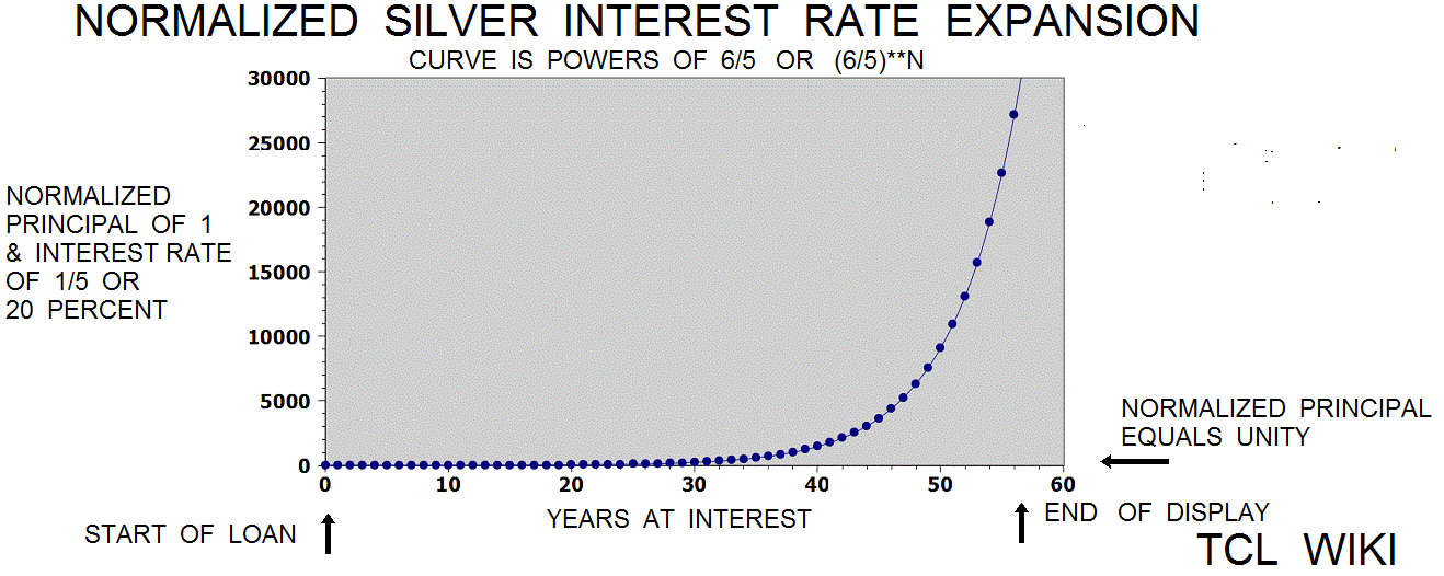 Old Babylonian Interest Rates and eTCL demo example silver interest rate expansion