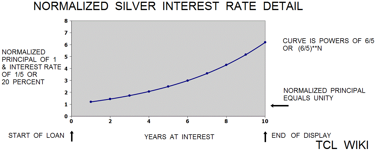 Old Babylonian Interest Rates and eTCL demo example silver interest rate small fry