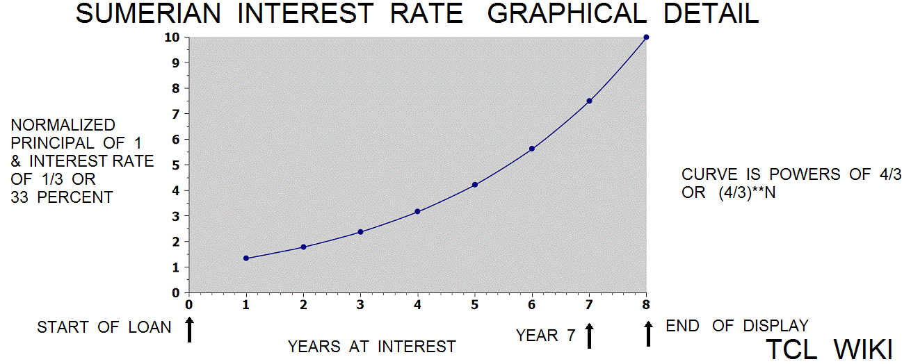 Old Babylonian Interest Rates and graphical solution detail