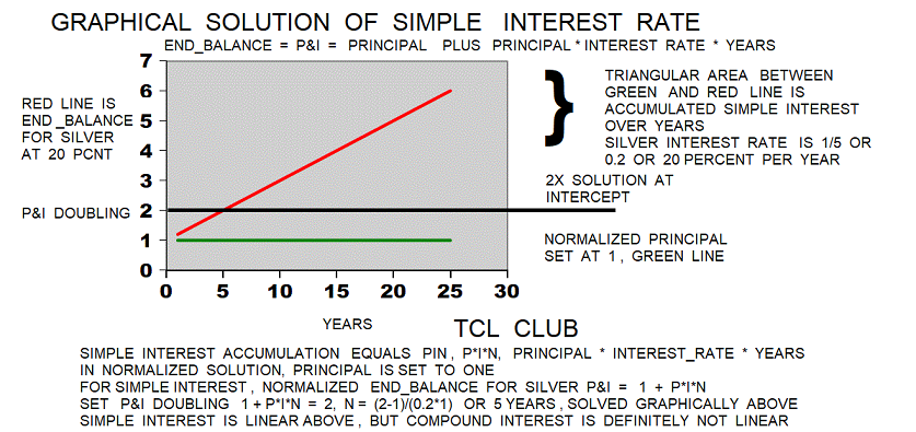 Old Babylonian Interest Rates graphical solution extra