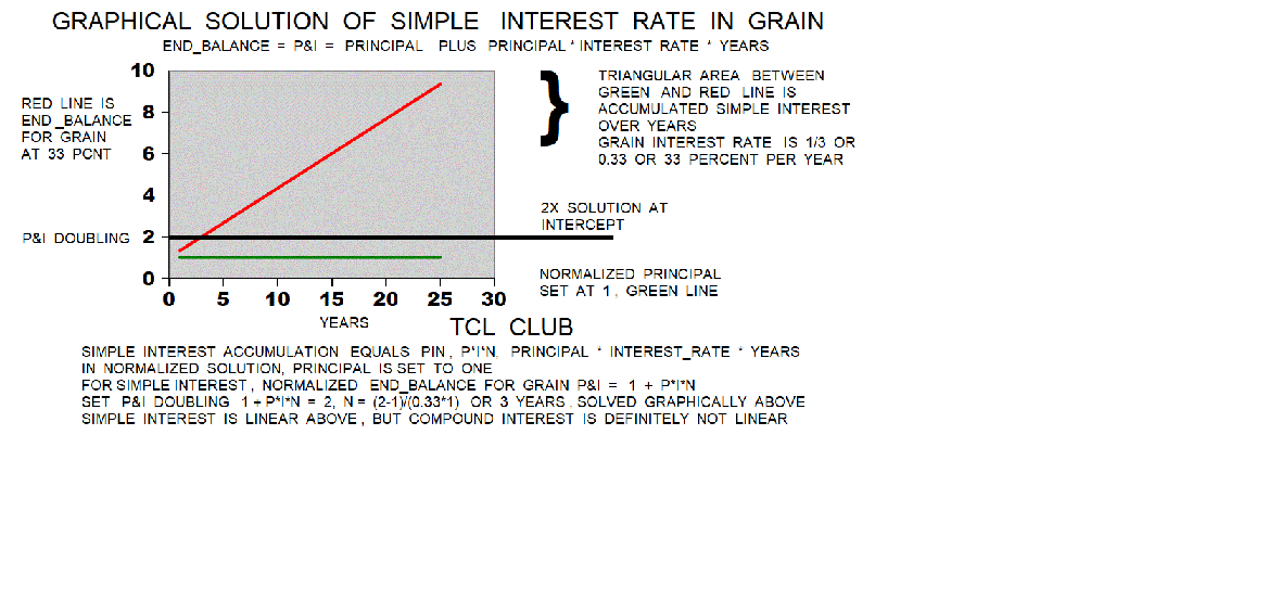 Old Babylonian Interest Rates graphical solution silver