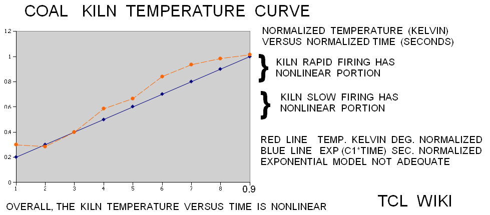 Sumerian Coefficients in the Pottery Factory and Calculator Demo Example coal kiln temperature.png