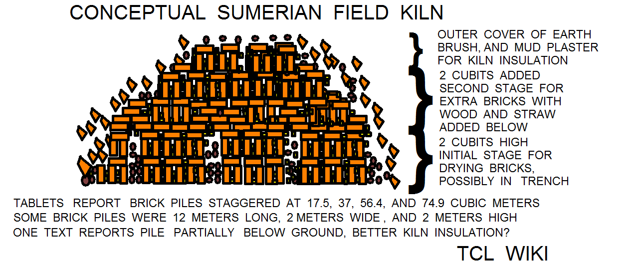 Sumerian Coefficients in the Pottery Factory and Calculator Demo Example field kiln conceptSumerian Coefficients in the Pottery Factory and Calculator Demo Example field.png