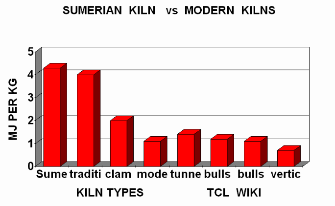 Sumerian Coefficients in the Pottery Factory and Calculator Demo Example sumerian kiln eff. com