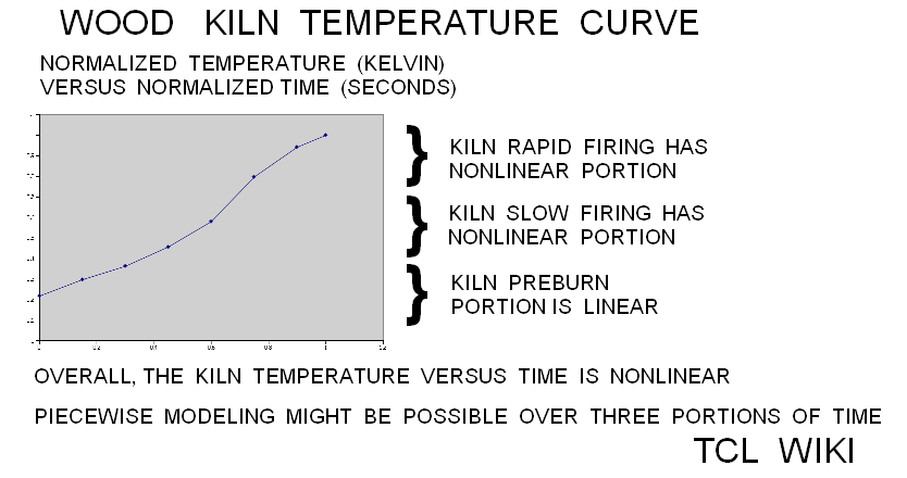 Sumerian Coefficients in the Pottery Factory and Calculator Demo Example wood kiln temperature.png