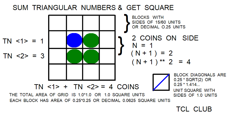 Triangular Number Multiplication Study coins square